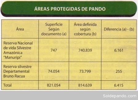 Grafico Áreas Protegidas