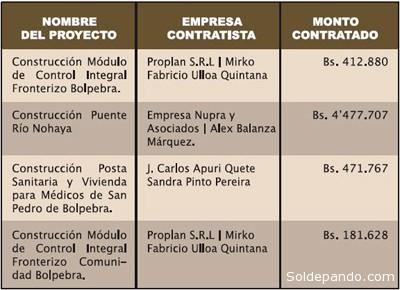 PROYECTOS ADJUDICADOS EN EL AÑO 2011 PARA BOLPEBRA Fuente: Gobernación de Pando