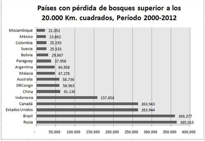 Lista de los países cuyas pérdidas de bosque supera los 20.000 kilómetros cuadrados.