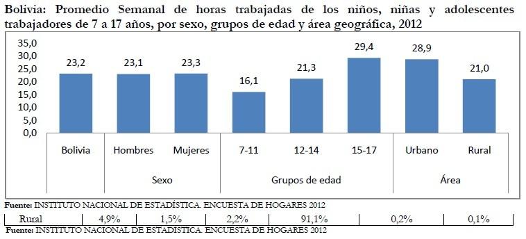 Del total de niños, niñas y adolescentes de 7 a 17 años que trabajan, se evidencia que el promedio semanal de horas trabajadas se incrementa con la edad y se reduce en el área rural, respecto del área urbana.