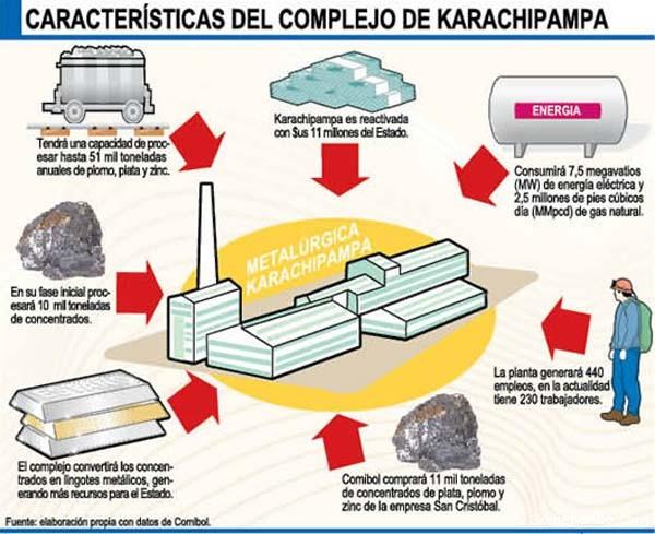 Karachimpampa está diseñado para fundir minerales complejos de plomo y plata.   Infografía javier Pereira.