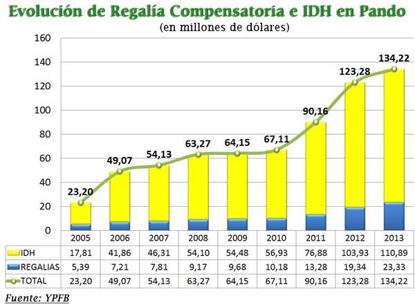 En los últimos nueve años el Departamento ha recibido un total de $us 668,58 millones de la renta petrolera, monto del cual $us 105,39 millones corresponde a la Regalía Compensatoria, mientras que el IDH alcanzó en el mismo periodo a $us 563,19 millones.