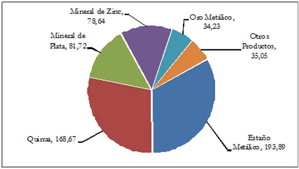 Exportaciones Oruro