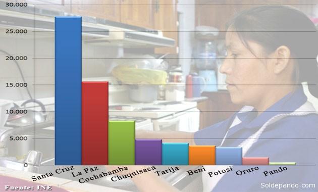 Grafico Trabajadoras del Hogar