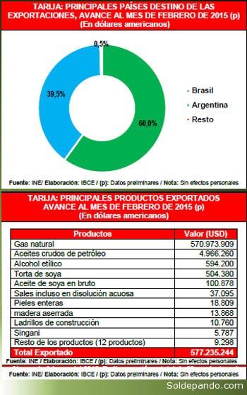 Balanza Comercial Tarija
