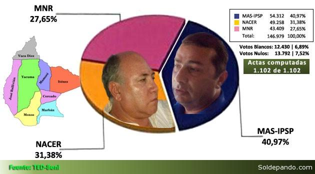 Alex Ferrier, candidato del Movimiento al Socialismo (MAS), y Carlos Alberto Dellien de Unidad Demócrata (UD), aunque bajo la sigla de NACER, competirán el próximo 3 de mayo en una segunda vuelta al no haber alcanzado ninguno de ellos el 50% más uno de la accidentada votación en este departamento.