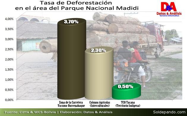 Cuadro deforestacion