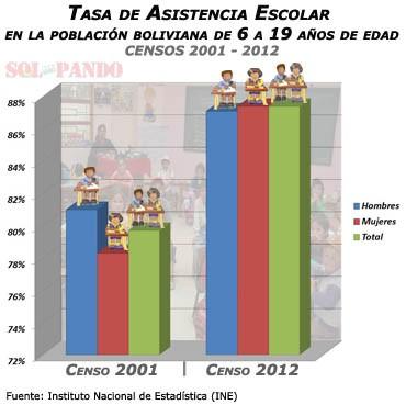 Estadística escolaridad