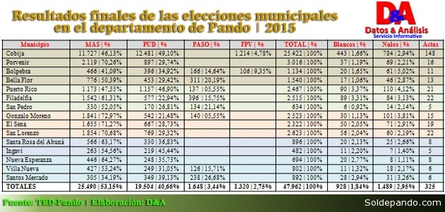Resultados Generales Eleccion Municipal Pando