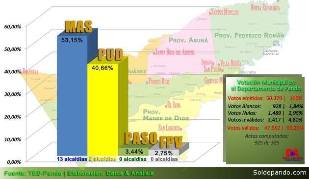 Votacion Municipal Total Pando