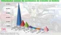 Accidentes de Transito Bolivia