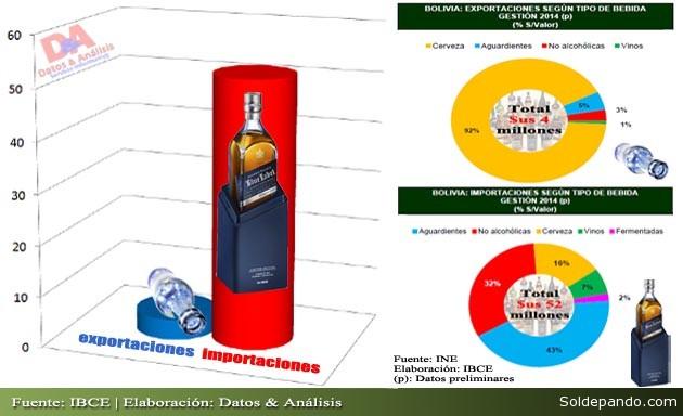 El déficit en la balanza comercial de las bebidas se acumuló durante el último deceno en $us 303 millones. Y sólo en la gestión 2014 (infografía) llegó a $us 48 millones.