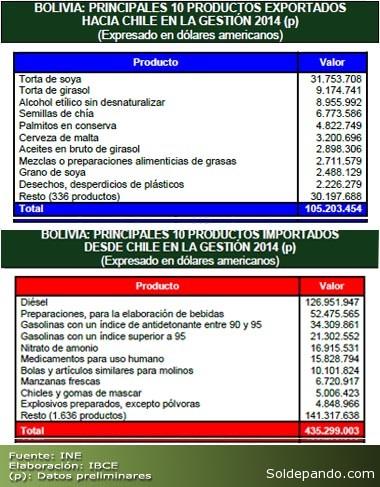 Productos Comercio Bolivia Chile
