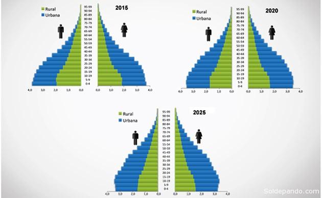 BOLIVIA: PIRÁMIDE POBLACIONAL POR ÁREA DE RESIDENCIA, 2015, 2020 Y 2025 | FUENTE: INE