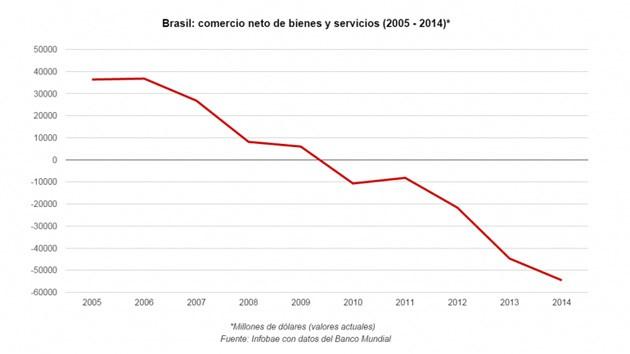 Brasil Balanza Comercial