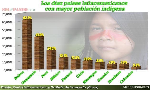 Poblacion Indigena en Latinoamerica