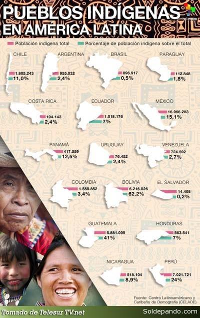Pueblos Indigenas en Latinoamerica