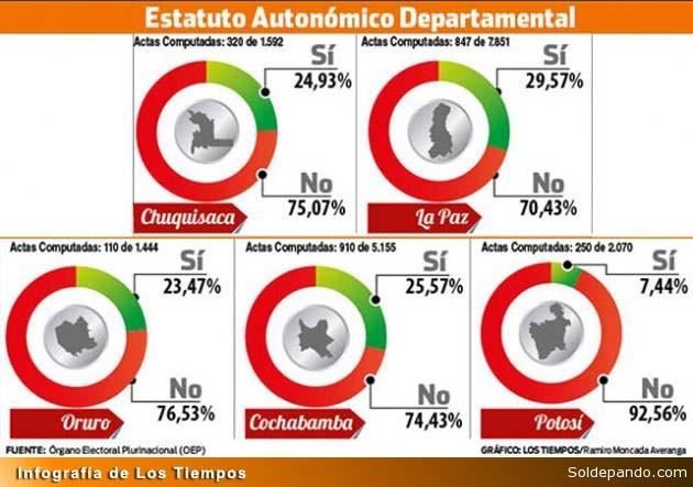 Referendum Estatutos Infografia LT