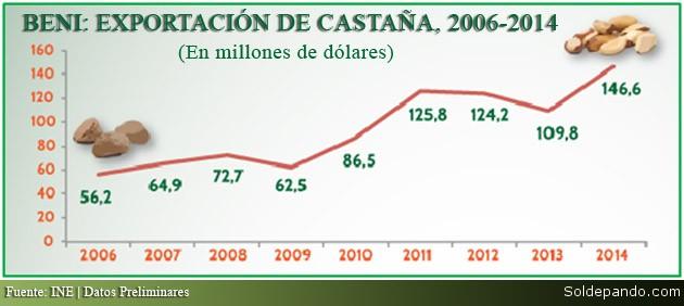Beni Exportacion Castanha