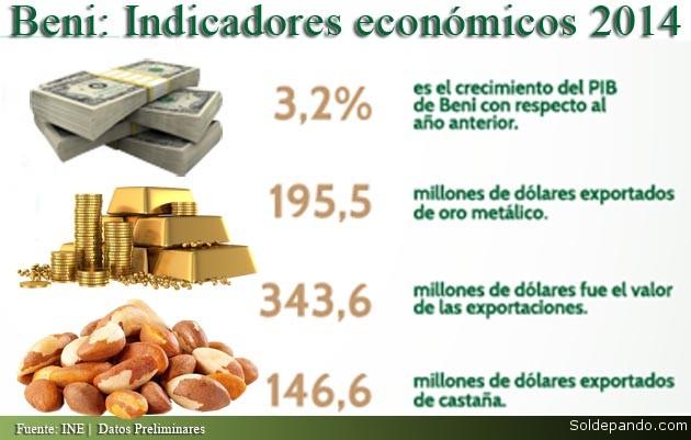Beni Indicadores Economicos
