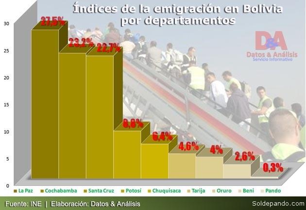 Emigracion 9 departamentos