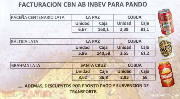 Cerveza Facturacion CBN