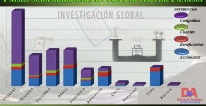 Panama Papers Graficas Sudamerica