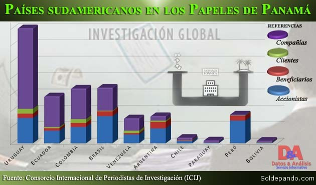 Panama Papers Graficas Sudamerica